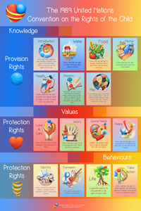 UN Convention on the Rights of the Child - Children's Rights Education